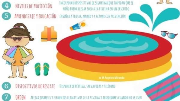 El '1-1-2' Región de Murcia se suma a una campaña nacional de concienciación para evitar los ahogamientos infantiles